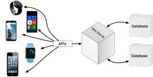 API Programming : Backbone of Mobile App Development